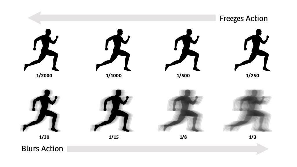 تأثير سرعة الغالق على الأجسام المتحركة