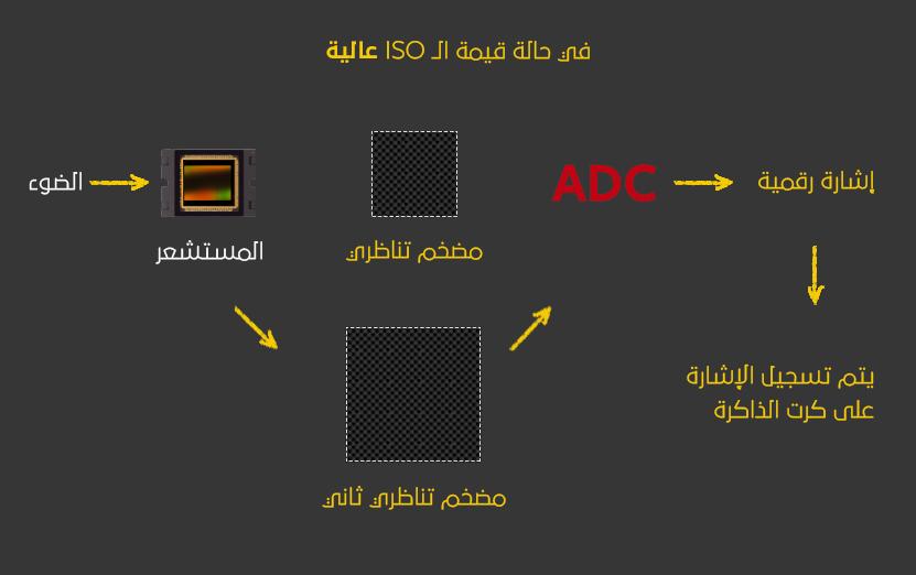 ماهو مصطلح Dual ISO) Native ISO) في التصوير السينمائي