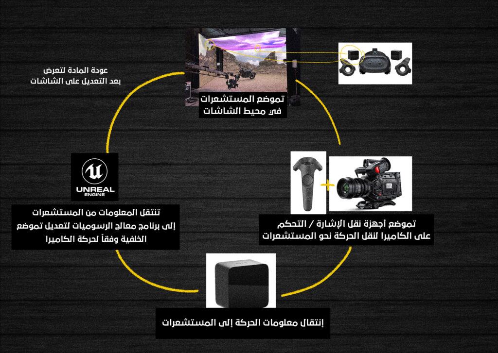 Virtual Production - الإنتاج الإفتراضي ماهو وما تأثيره على مستقبل صناعة الأفلام