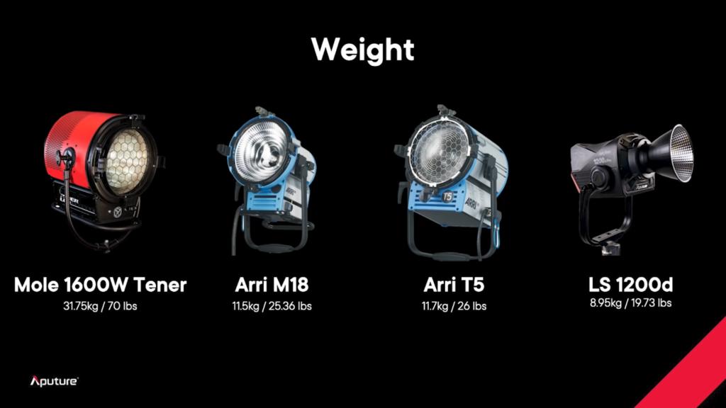 الإعلان عن إضاءة Flagship LS 1200d Pro الثورية الجديدة كلياً من Aputure